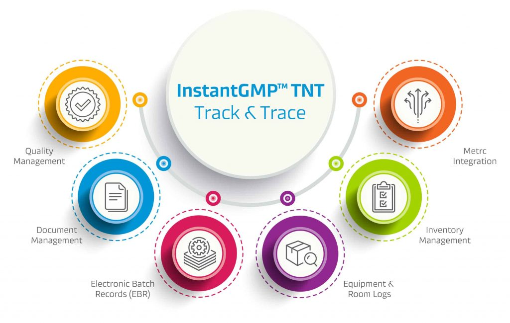 InstantGMP™ Track & Trace cannabis track & trace software