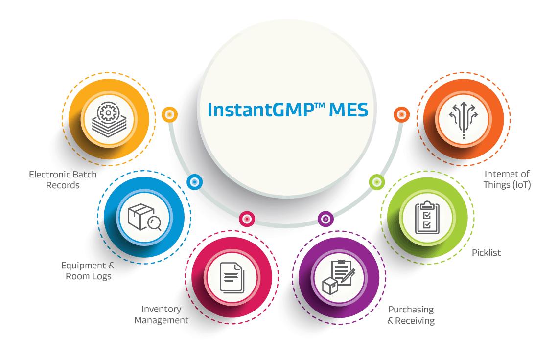 cGMP Compliance & Batch Management Software InstantGMP™ MES