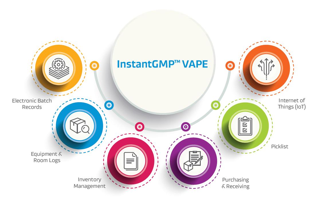 FDA Tobacco Deeming Regulations | E-Liquid Manufacturing Software InstantGMP™ Vape