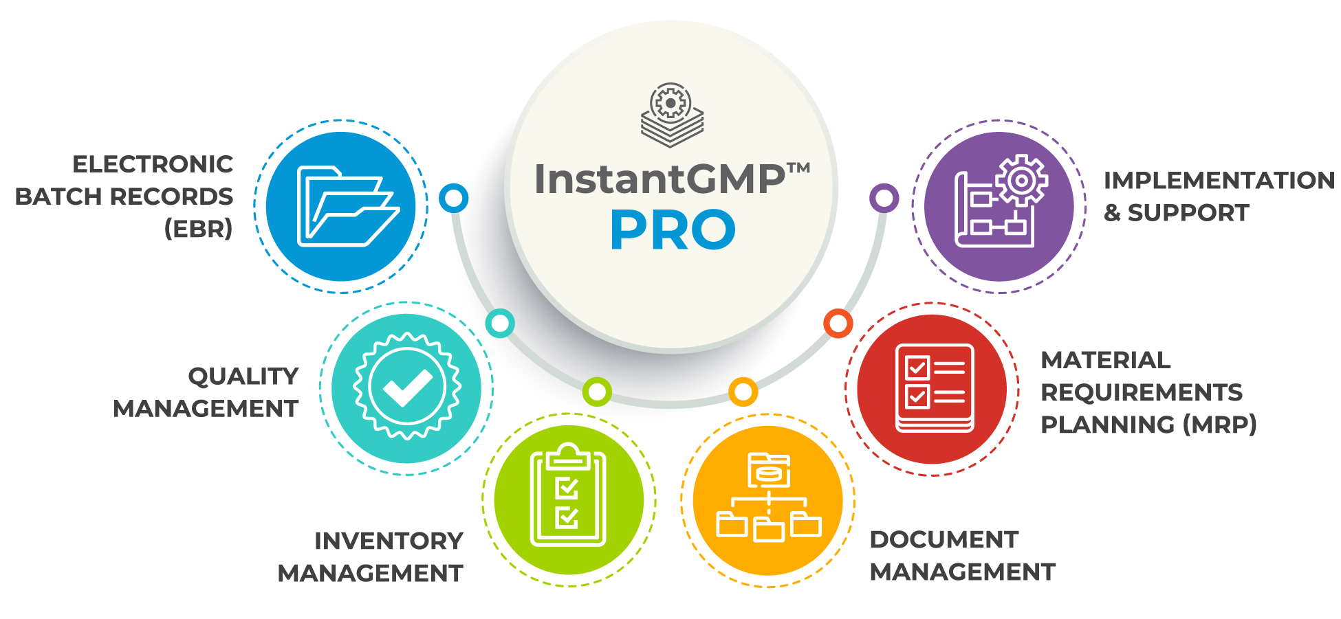 InstantGMP Pro batch management software infographic