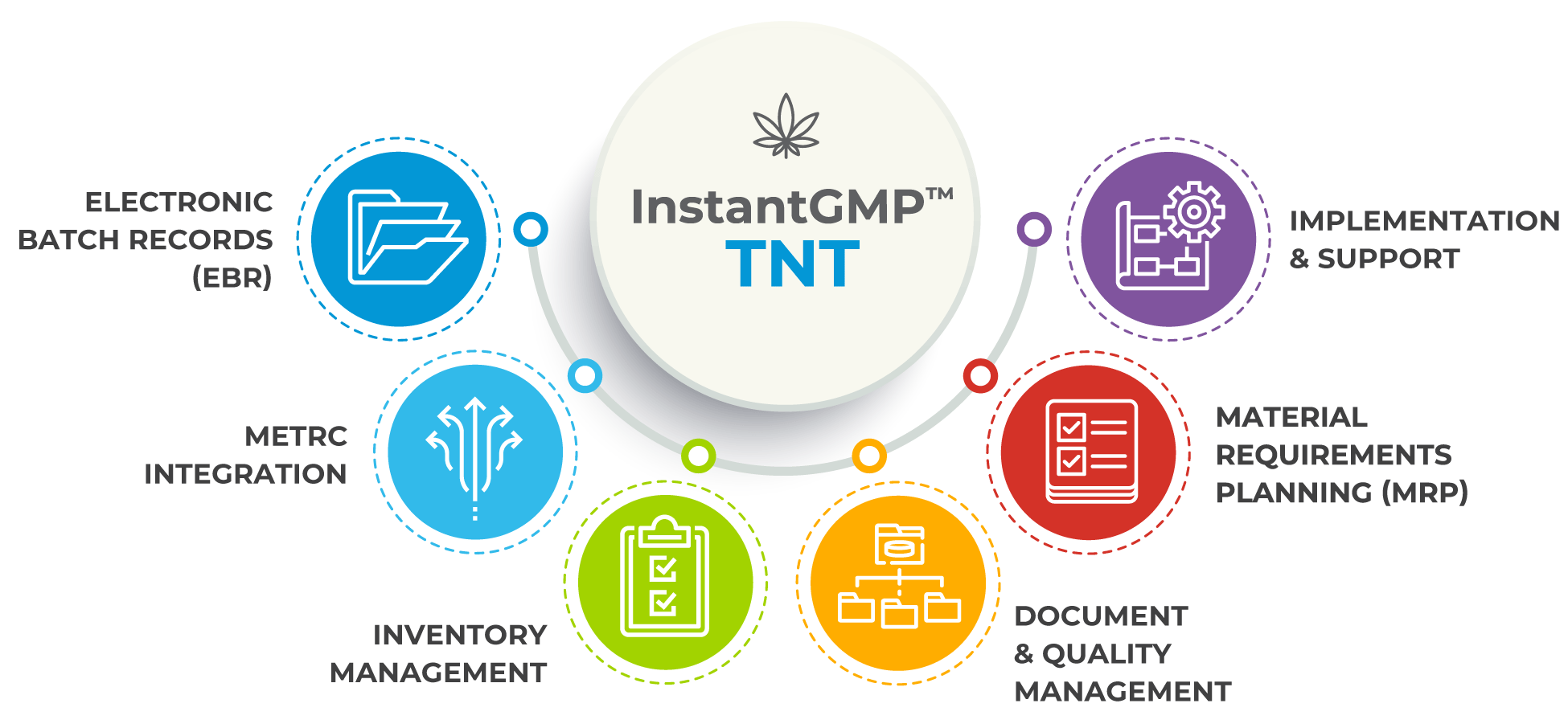 InstantGMP Cannabis Track and Trace product infographic