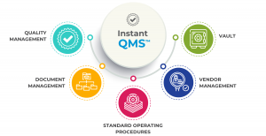 Graphic depicting the modules in InstantQMS, Quality Management System